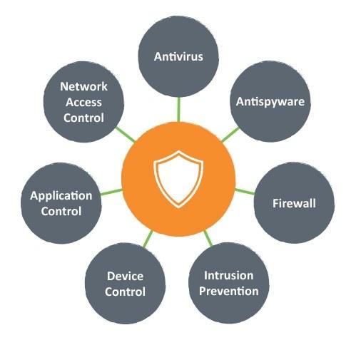 Anti Virus as a Service