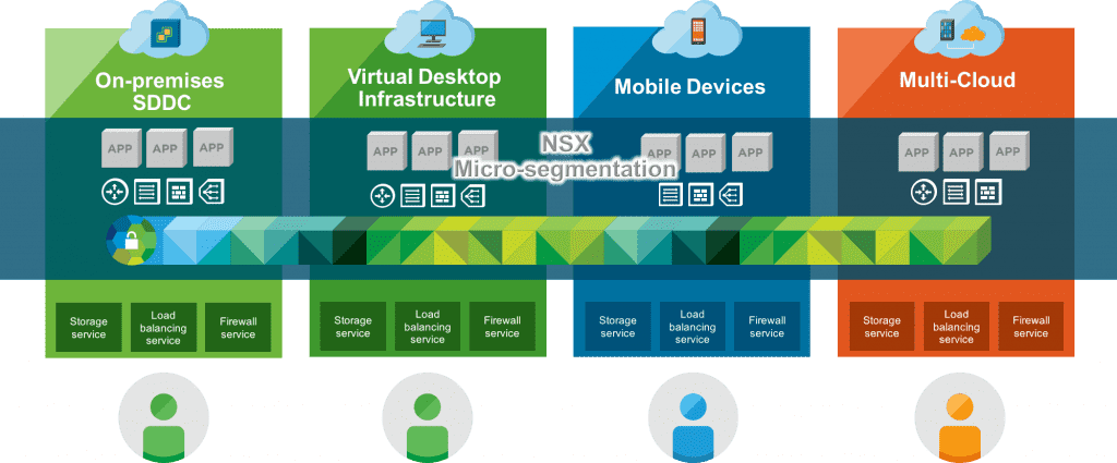 VMware | Digital Planet Cloud Hosting Solutions Ireland