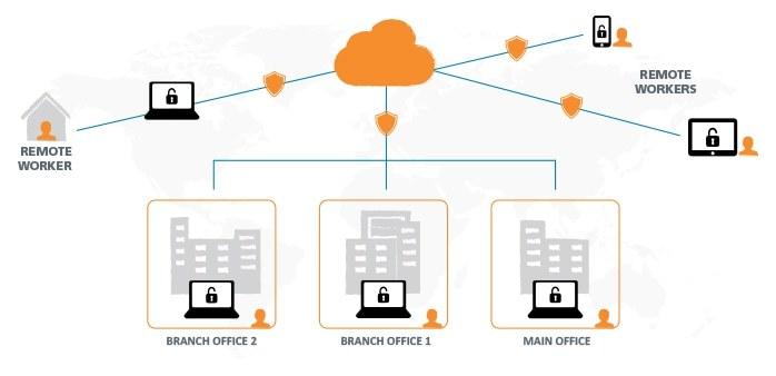 Virtual Desktop Solutions, Desktop as a Service