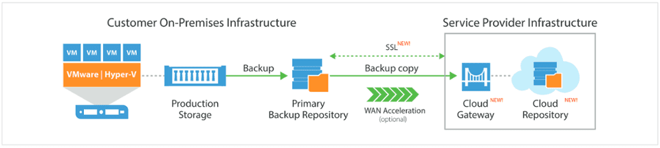 Veeam 3 2 1 Backup Rule